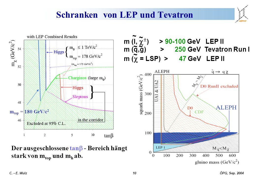 Schranken von LEP und Tevatron