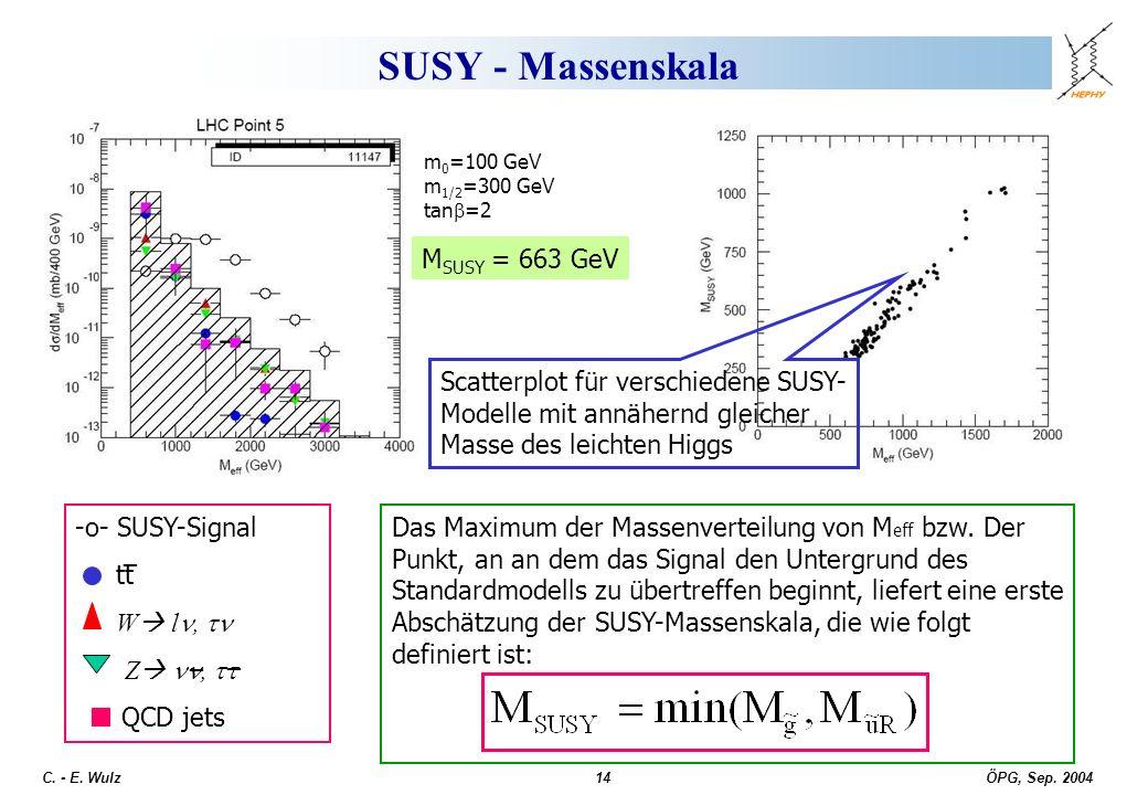 SUSY - Massenskala MSUSY = 663 GeV