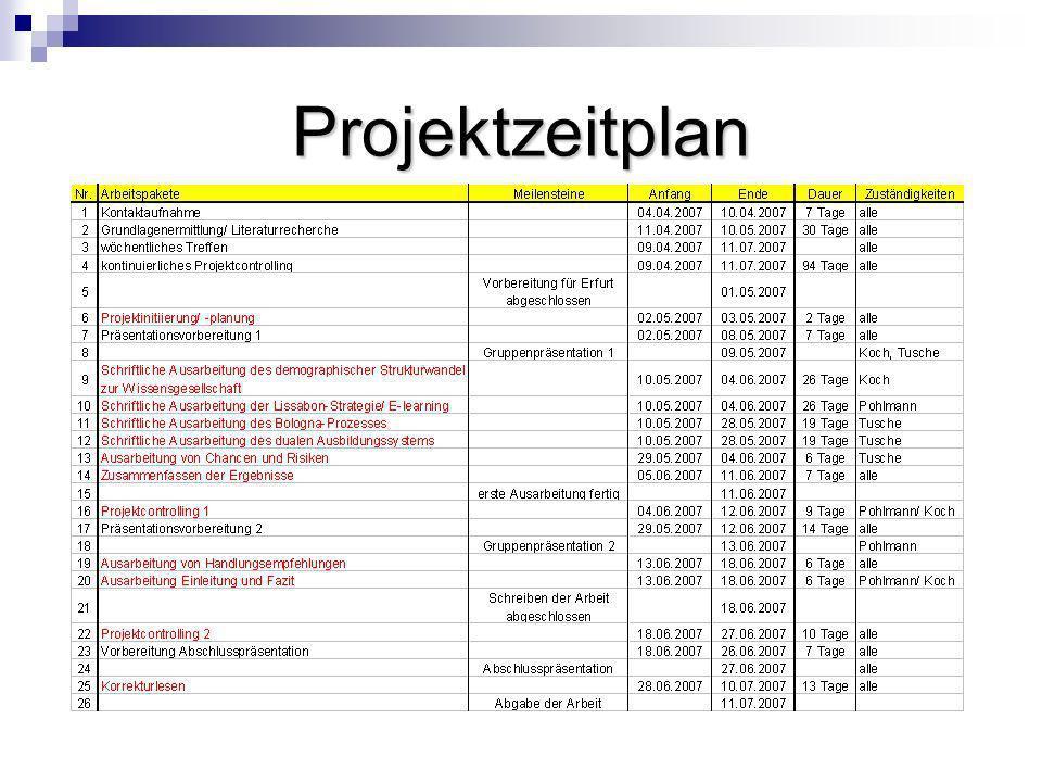Projektzeitplan