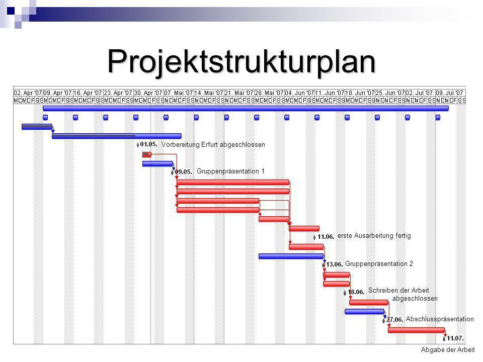 Projektstrukturplan Vorbereitung Erfurt abgeschlossen