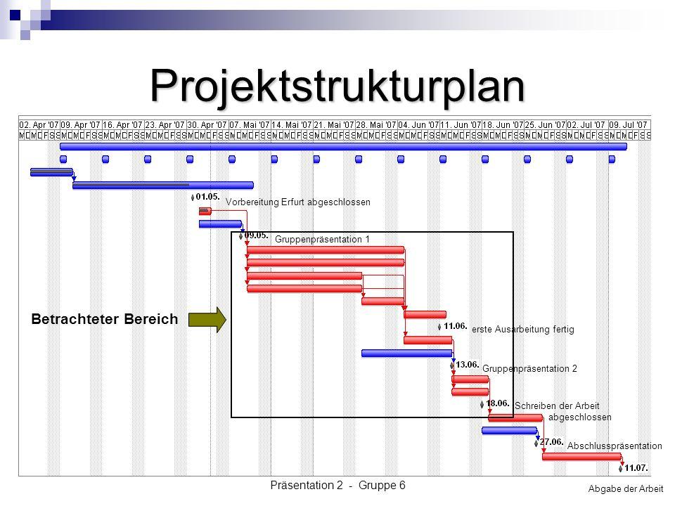 Projektstrukturplan Betrachteter Bereich Präsentation 2 - Gruppe 6