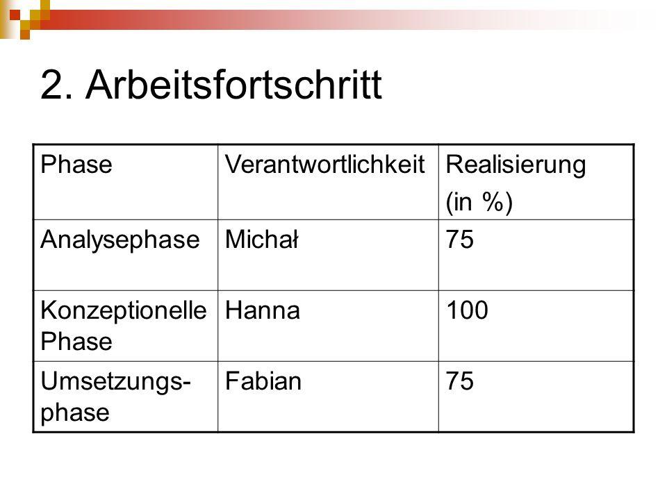 2. Arbeitsfortschritt Phase Verantwortlichkeit Realisierung (in %)