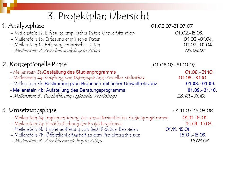 3. Projektplan Übersicht