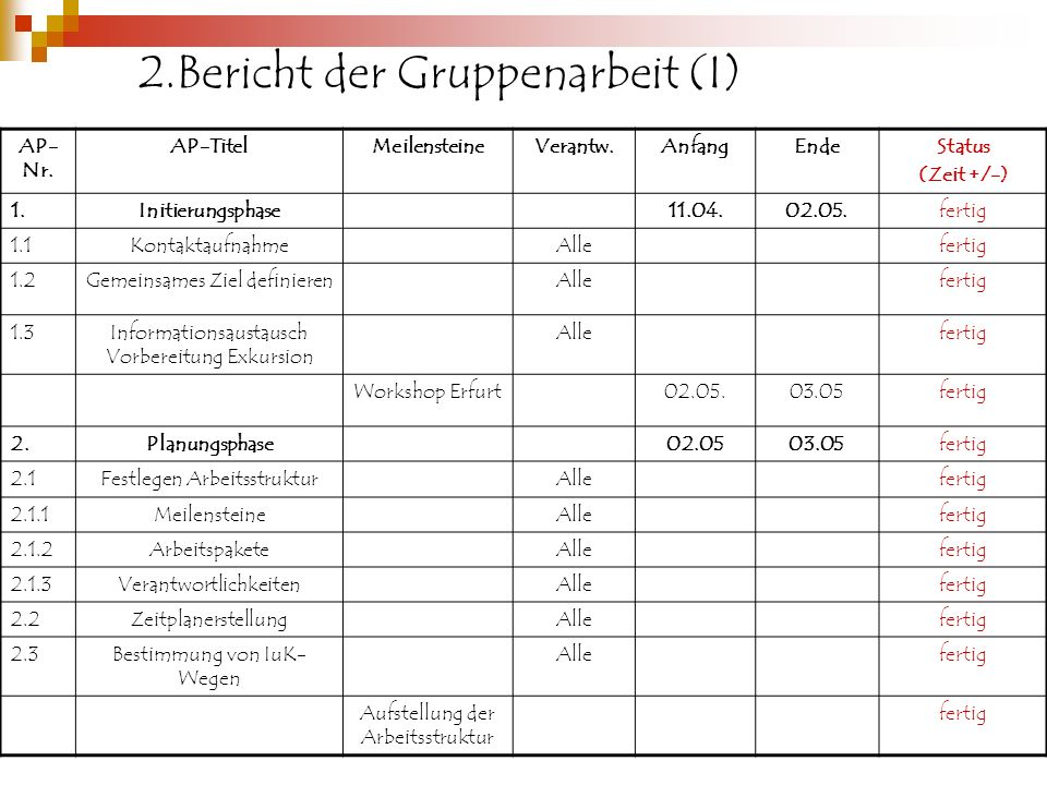 2.Bericht der Gruppenarbeit (I)