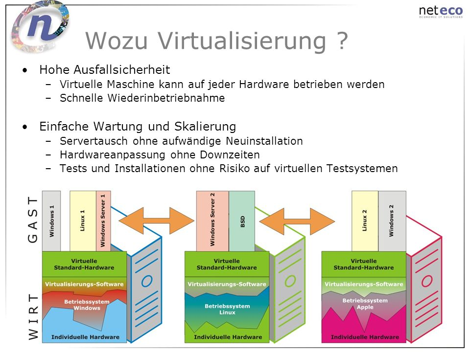 Wozu Virtualisierung Hohe Ausfallsicherheit