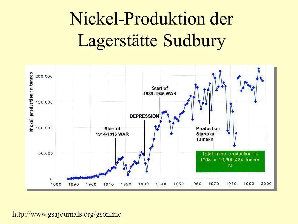 Nickel-Produktion der Lagerstätte Sudbury
