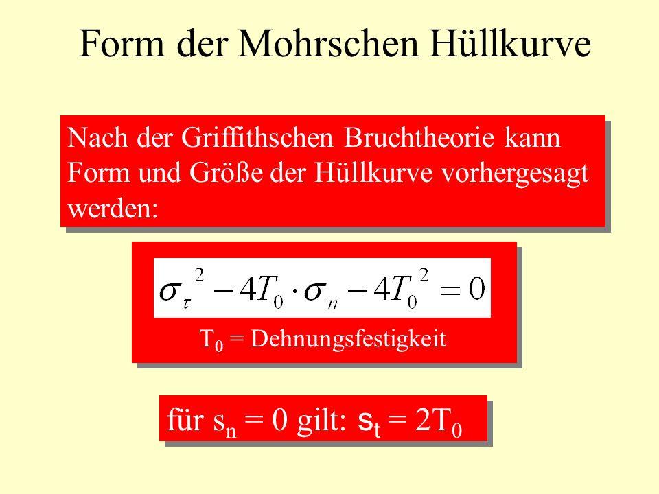 Form der Mohrschen Hüllkurve