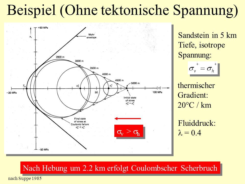 Beispiel (Ohne tektonische Spannung)