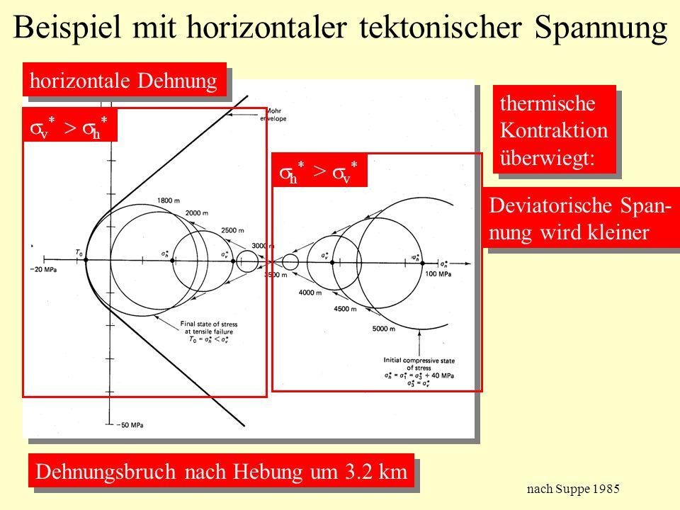 Beispiel mit horizontaler tektonischer Spannung