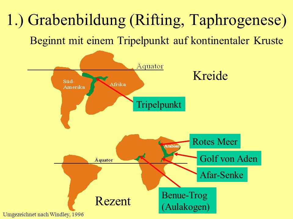 1.) Grabenbildung (Rifting, Taphrogenese)