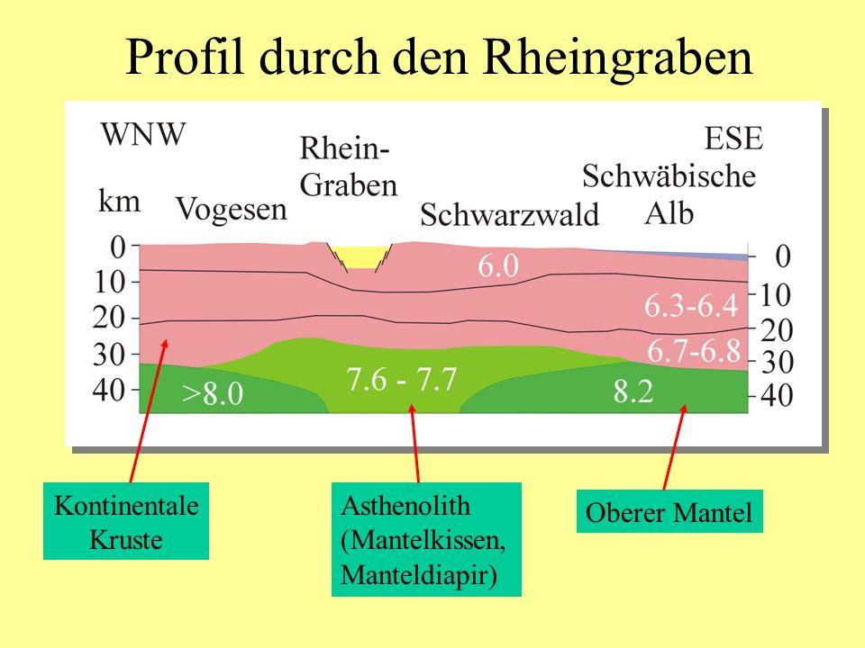 Profil durch den Rheingraben