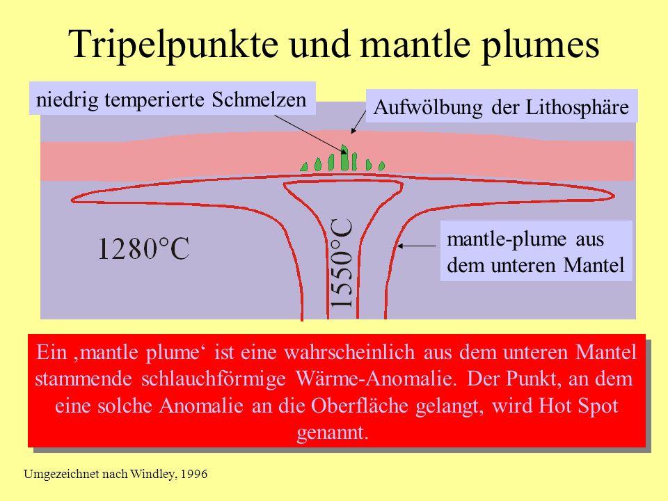 Tripelpunkte und mantle plumes