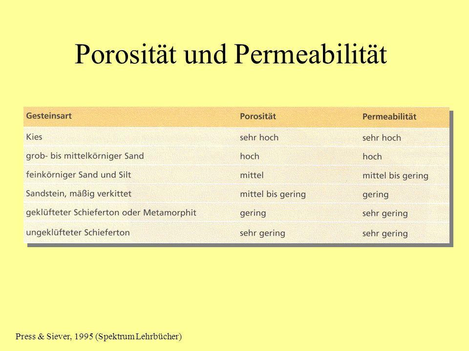 Porosität und Permeabilität