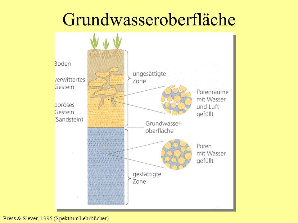 Grundwasseroberfläche
