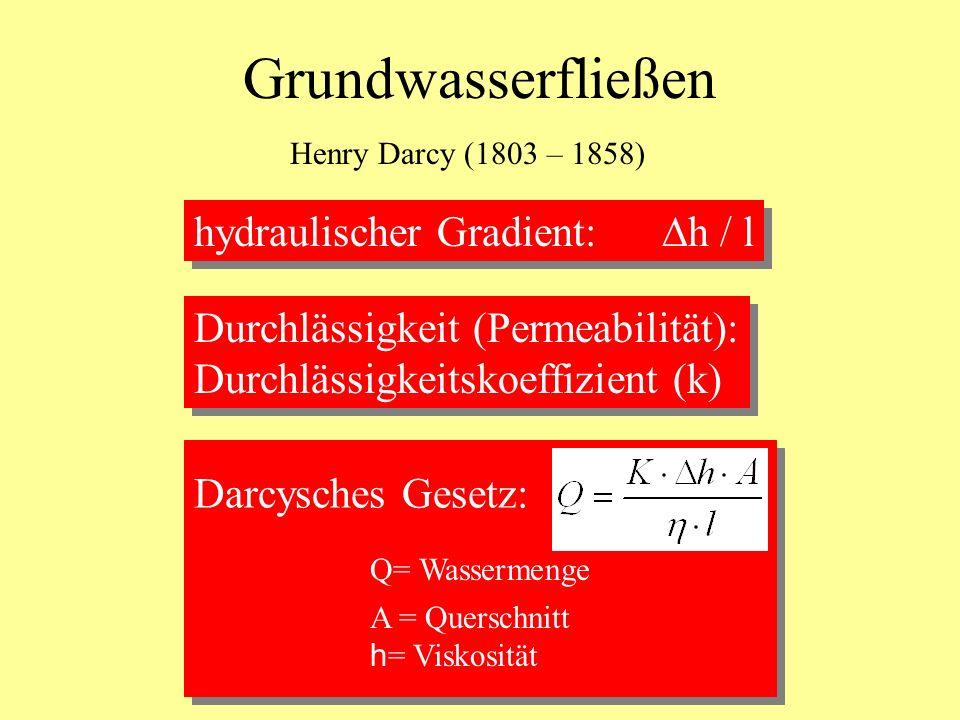 Grundwasserfließen hydraulischer Gradient: Dh / l