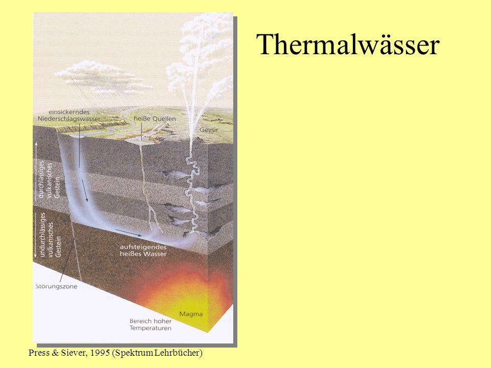 Thermalwässer Press & Siever, 1995 (Spektrum Lehrbücher)