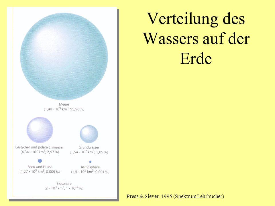 Verteilung des Wassers auf der Erde