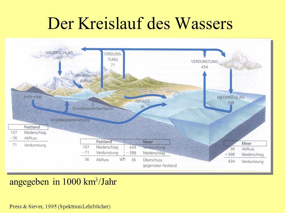 Der Kreislauf des Wassers