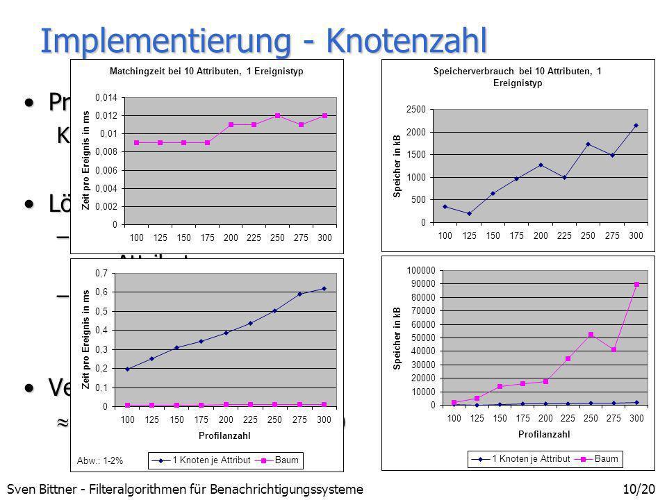 Implementierung - Knotenzahl