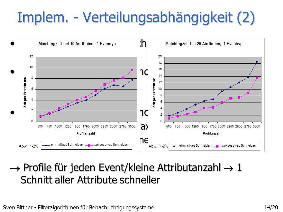 Implem. - Verteilungsabhängigkeit (2)