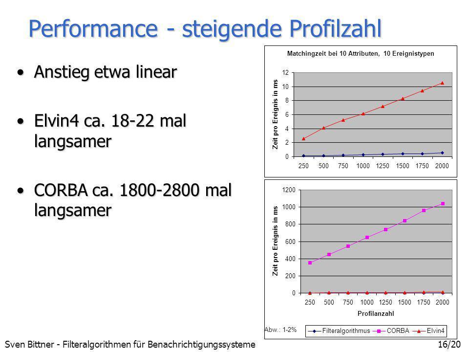 Performance - steigende Profilzahl