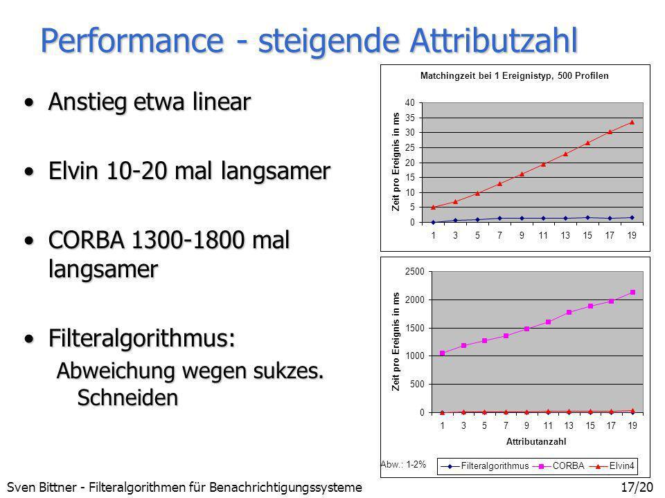 Performance - steigende Attributzahl