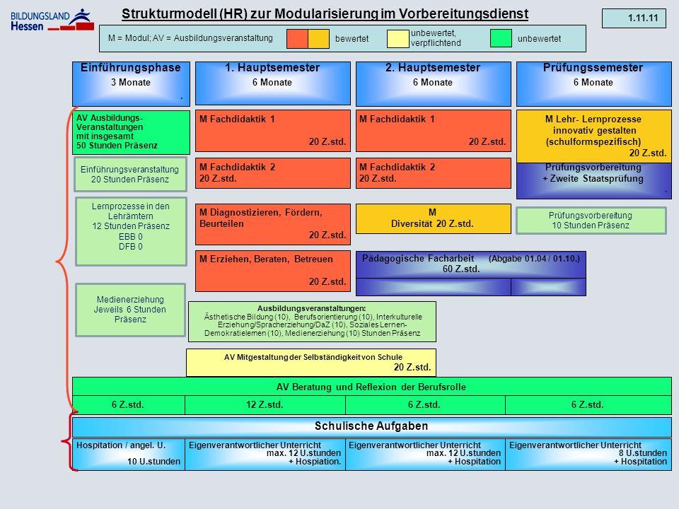 Strukturmodell (GS) zur Modularisierung im Vorbereitungsdienst