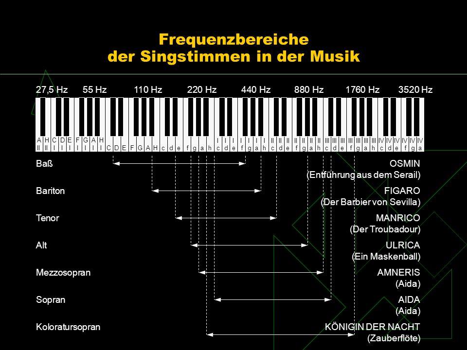 Frequenzbereiche der Singstimmen in der Musik