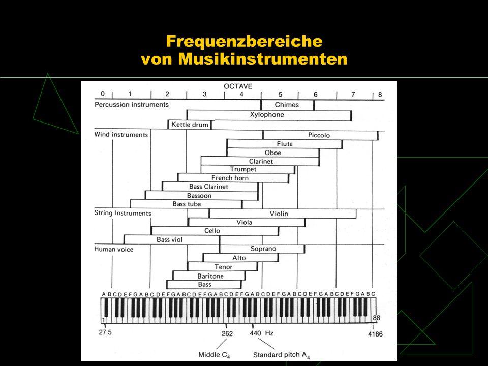 Frequenzbereiche von Musikinstrumenten