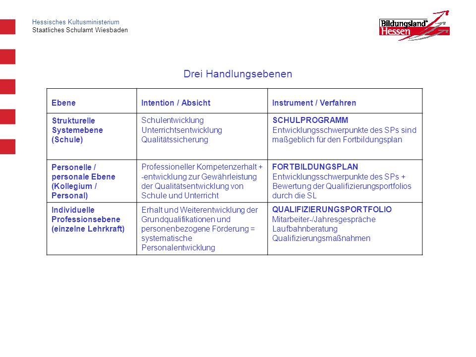 Drei Handlungsebenen Ebene Intention / Absicht Instrument / Verfahren