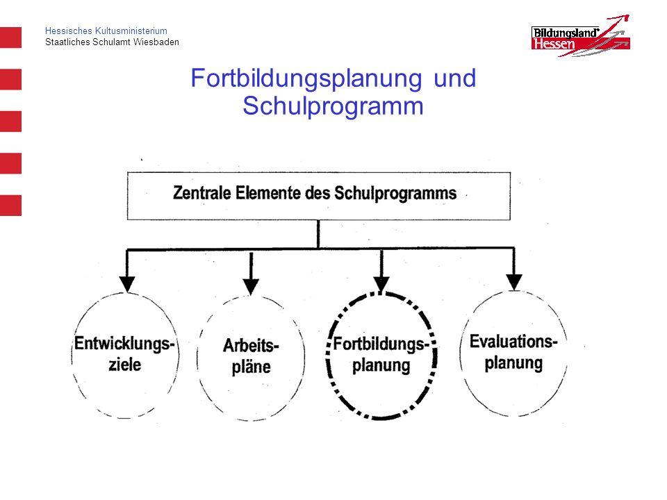 Fortbildungsplanung und Schulprogramm
