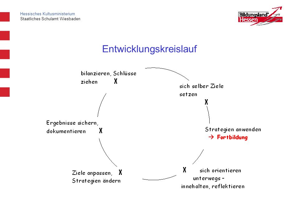 Entwicklungskreislauf