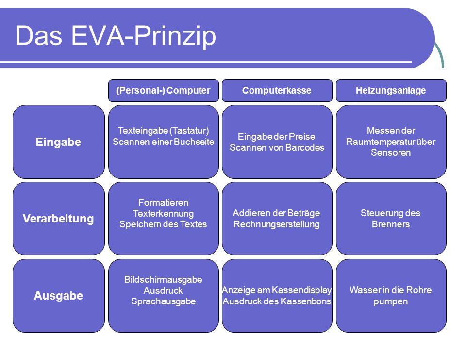 Das EVA-Prinzip Eingabe Verarbeitung Ausgabe (Personal-) Computer