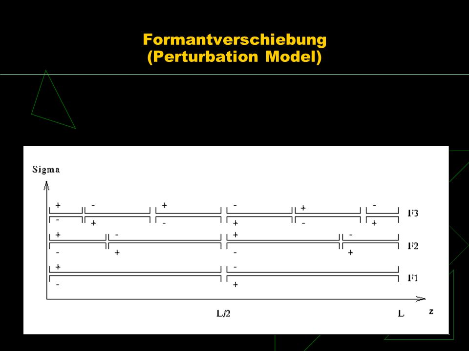 Formantverschiebung (Perturbation Model)