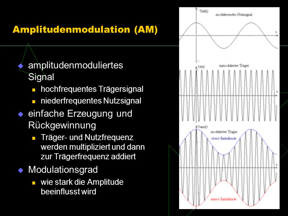 Amplitudenmodulation (AM)