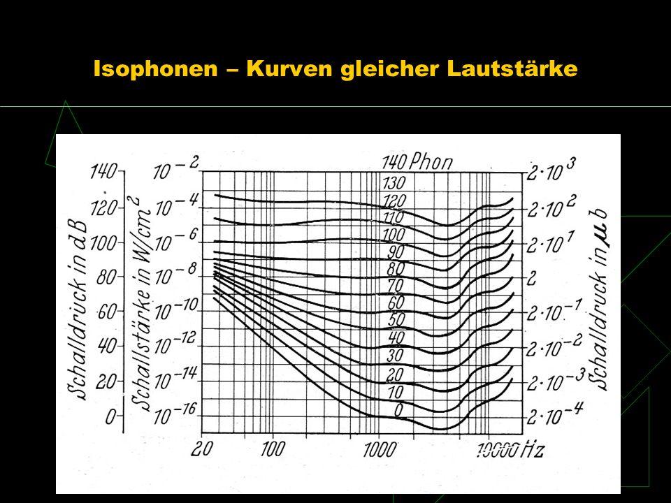 Isophonen – Kurven gleicher Lautstärke