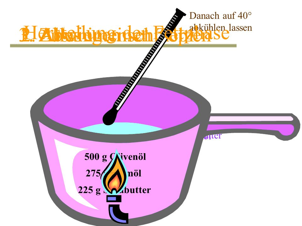 Herstellung der Fettphase 1. Abwiegen 3. Zusammenschmelzen