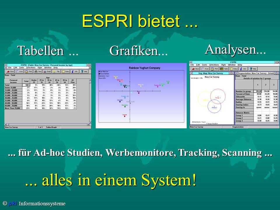 ... für Ad-hoc Studien, Werbemonitore, Tracking, Scanning ...