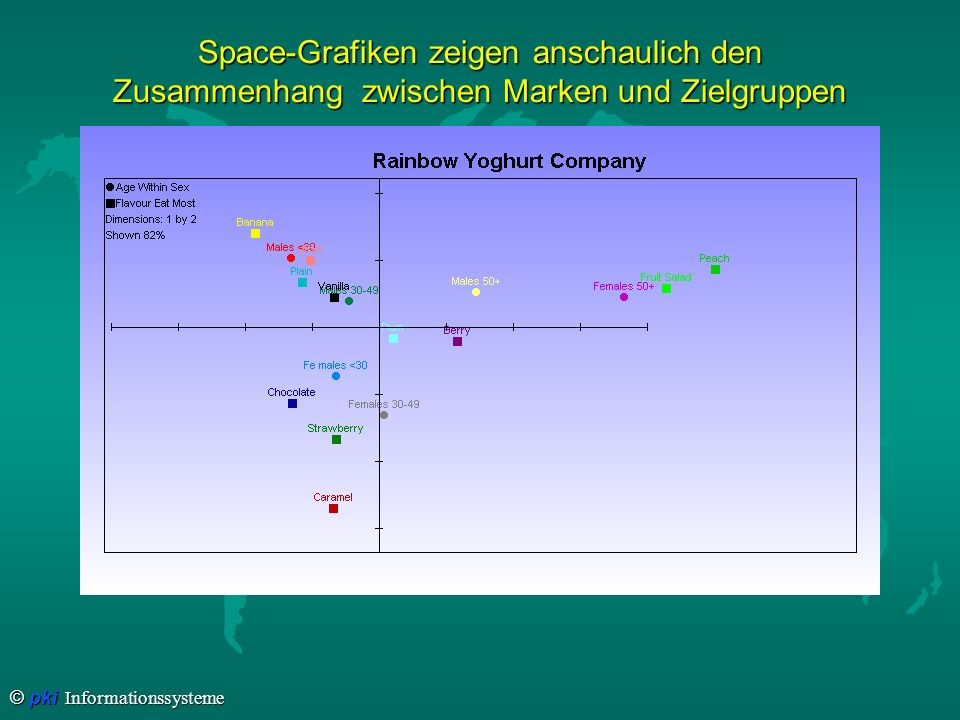 Space-Grafiken zeigen anschaulich den Zusammenhang zwischen Marken und Zielgruppen