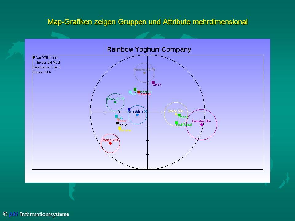Map-Grafiken zeigen Gruppen und Attribute mehrdimensional