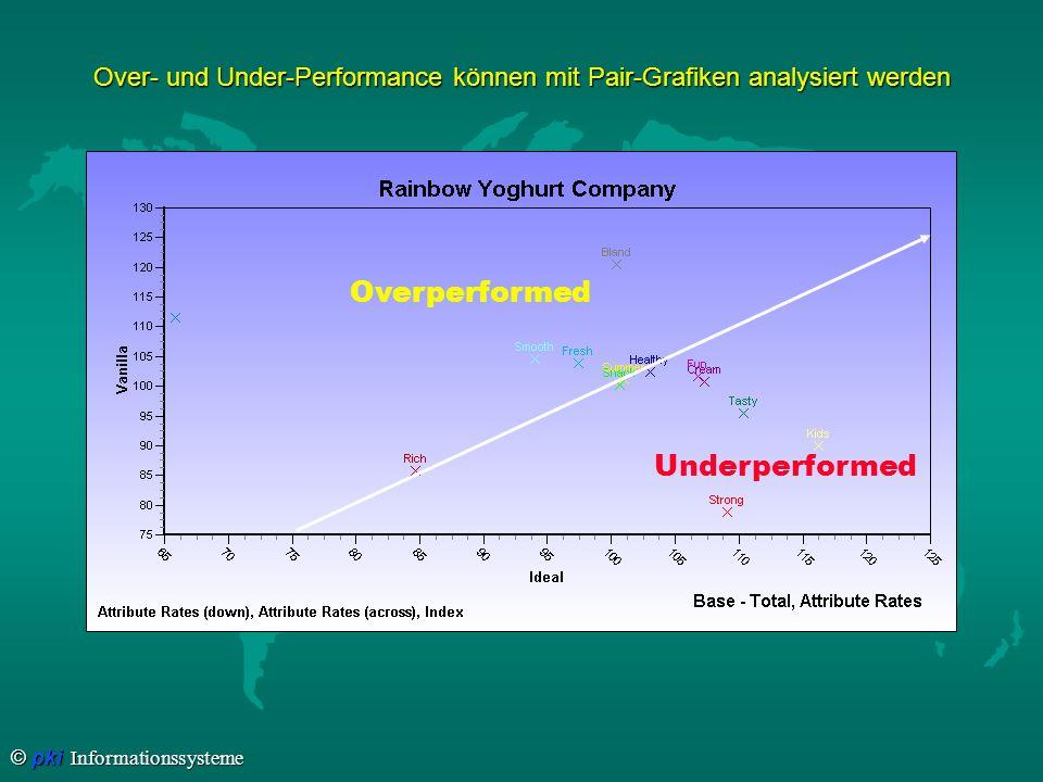 Over- und Under-Performance können mit Pair-Grafiken analysiert werden