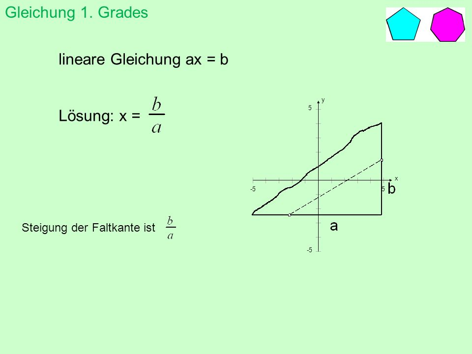lineare Gleichung ax = b