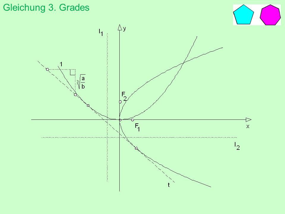 Gleichung 3. Grades