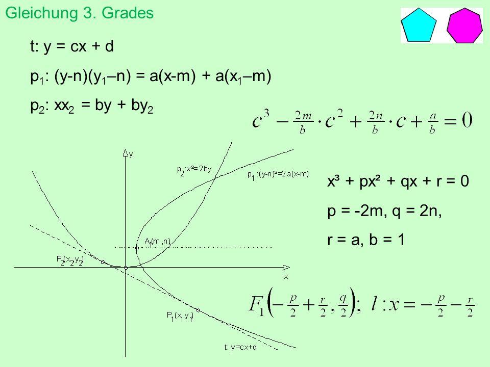 Gleichung 3. Grades t: y = cx + d. p1: (y-n)(y1–n) = a(x-m) + a(x1–m) p2: xx2 = by + by2. x³ + px² + qx + r = 0.