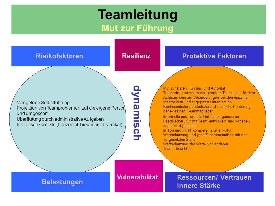 Teamleitung Mut zur Führung