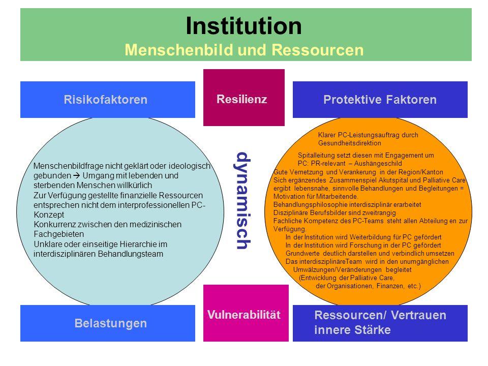 Institution Menschenbild und Ressourcen
