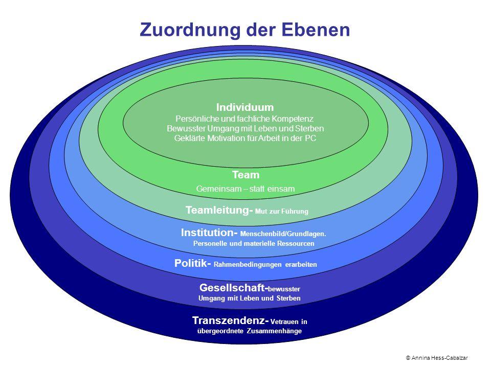 Zuordnung der Ebenen Individuum Team Teamleitung- Mut zur Führung