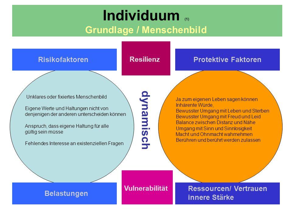 Individuum (1) Grundlage / Menschenbild