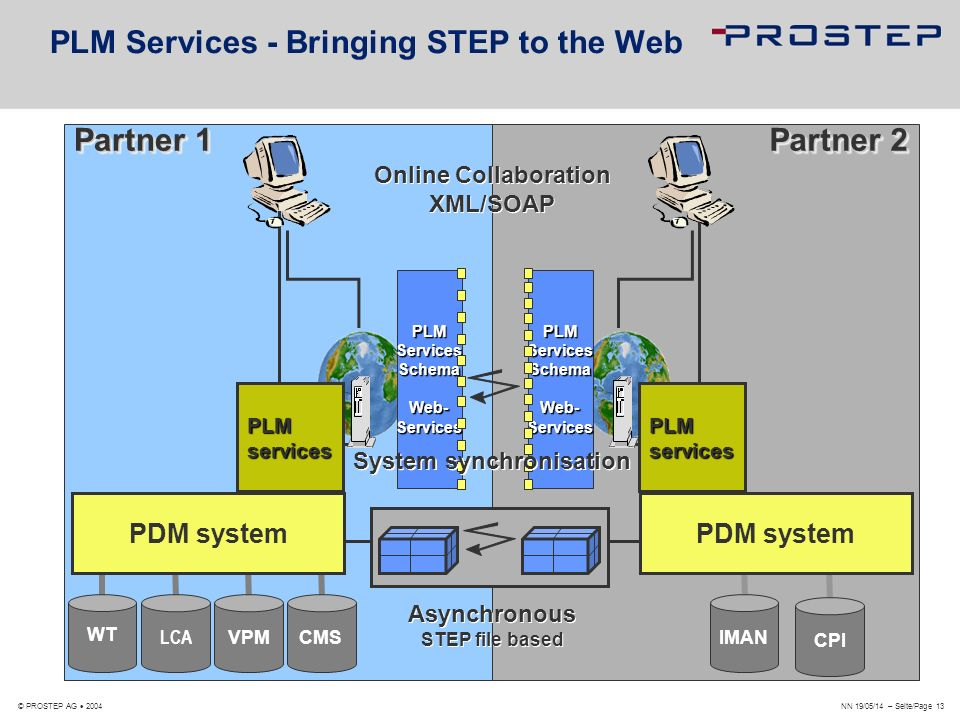 PLM Services - Bringing STEP to the Web