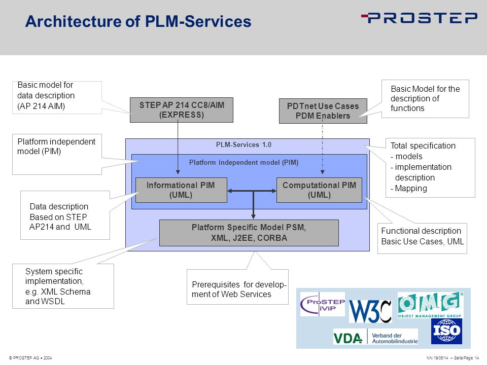 Architecture of PLM-Services
